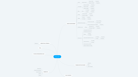 Mind Map: More jobs