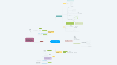 Mind Map: Coerción, Capital y Estados Europeos 990 - 1990.