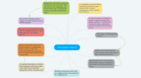 Mind Map: Ethnographic research