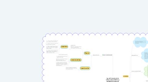 Mind Map: Ley de Fomento de la cultura emprendedora y entidades de apoyo al emprendimiento en Colombia.