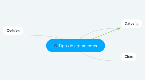 Mind Map: Tipo de argumentos
