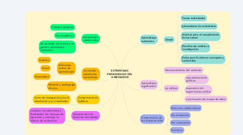 Mind Map: ESTRATEGIAS PEDAGOGICAS DEL E-MEDIADOR
