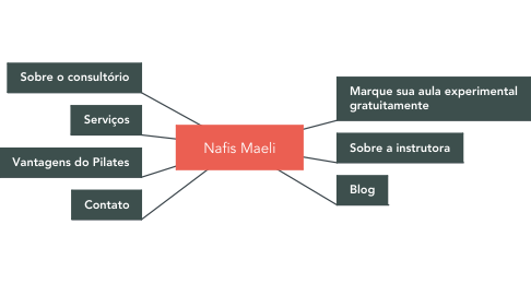 Mind Map: Nafis Maeli