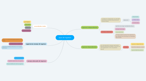 Mind Map: tipos de ingresos