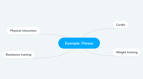 Mind Map: Example: Fitness