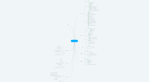 Mind Map: CryptoCloud