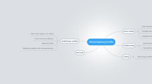 Mind Map: Hlutverkalýsing fyrirliða