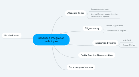 Mind Map: Advanced Integration techniques
