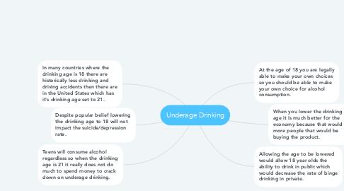 Mind Map: Underage Drinking