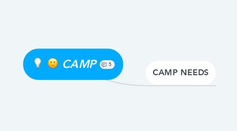 Mind Map: CAMP