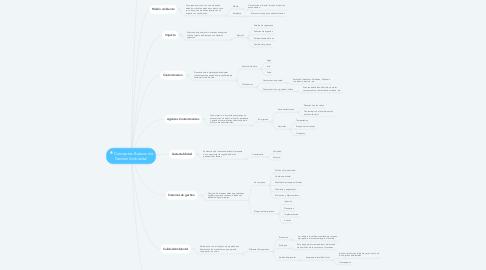 Mind Map: Conceptos Basicos de Gestion Ambiental
