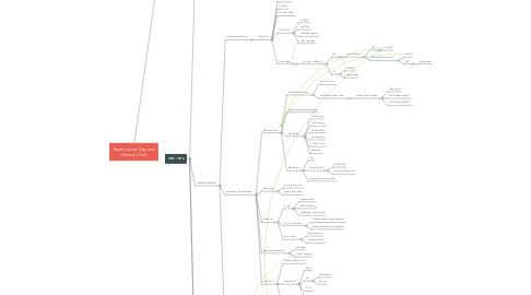 Mind Map: Kandi's Land Org and Process Chart