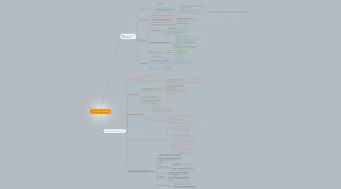 Mind Map: Income Distribution