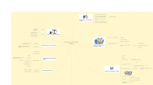Mind Map: Conceptos de Psicología Juridica