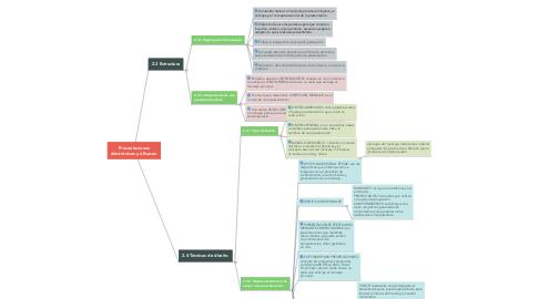 Mind Map: Presentaciones electrónicas y eficaces.