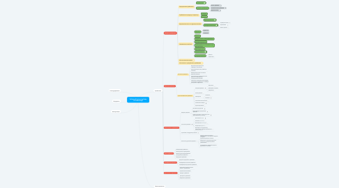 Mind Map: Software Engineering Body of Knoweledge