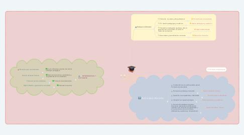 Mind Map: RETOS DE LA EDUCACIÓN