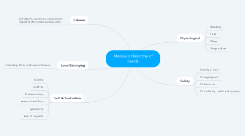 Mind Map: Maslow's Hierarchy of needs
