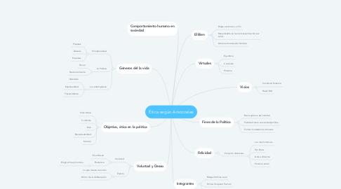 Mind Map: Ética según Aristoteles