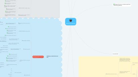 Mind Map: BIOLOGY FORM 4