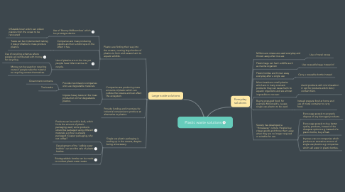 Mind Map: Plastic waste solutions