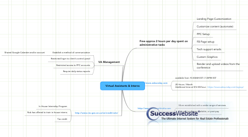 Mind Map: Virtual Assistants & Interns