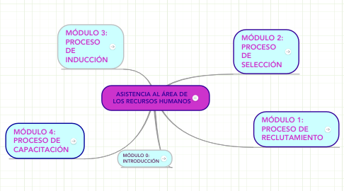 Mind Map: ASISTENCIA AL ÁREA DE LOS RECURSOS HUMANOS