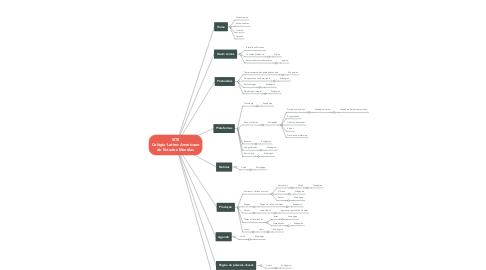Mind Map: SITE Colégio Latino-Americano de Estudos Mundias