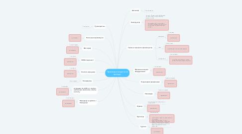 Mind Map: Производство детской одежды
