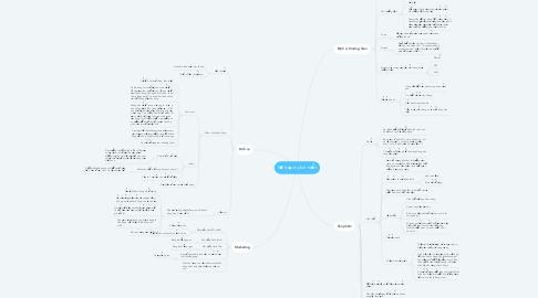 Mind Map: Kế hoạch phát triển