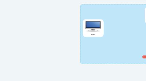 Mind Map: Redes de Computo