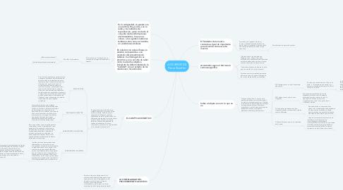 Mind Map: ACOUSMATICS Pierre Shaeffer
