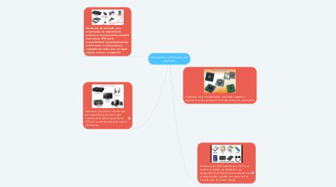 Mind Map: Generacion y clasificacion  del hardware