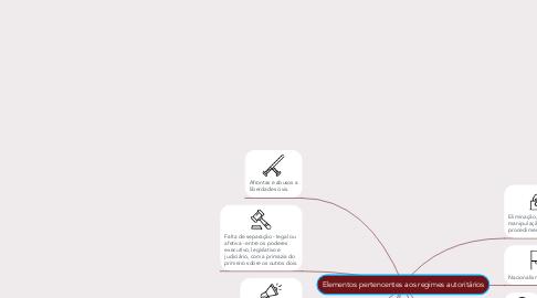 Mind Map: Elementos pertencentes aos regimes autoritários