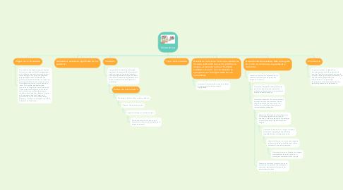 Mind Map: Gramática