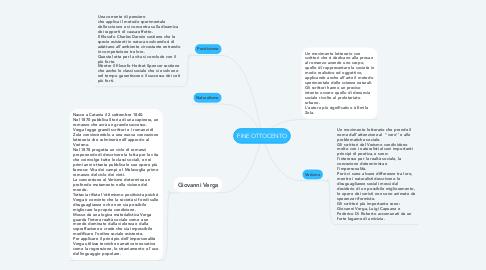 Mind Map: FINE OTTOCENTO