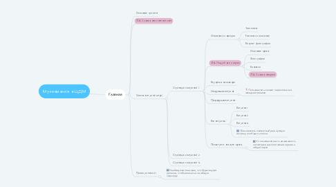 Mind Map: Музеемания в ЦДМ