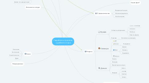 Mind Map: Разработка стратегии судебного спора