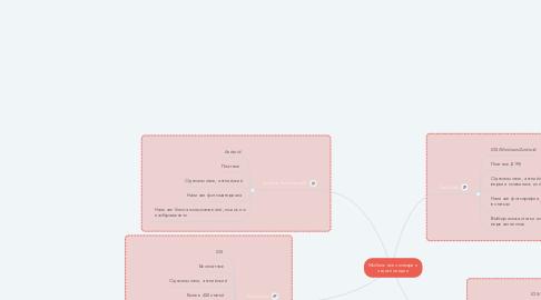 Mind Map: Мобильные словари и энциклопедии