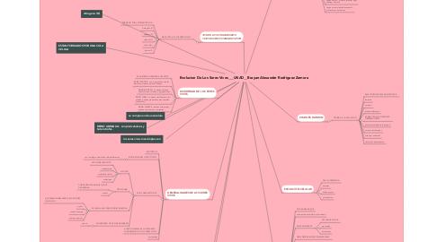 Mind Map: Evolucion De Los Seres Vivos___UNAD__Brayan Alexander Rodriguez Zamora