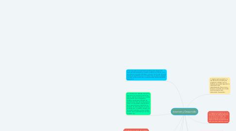 Mind Map: Internet y Desarrollo