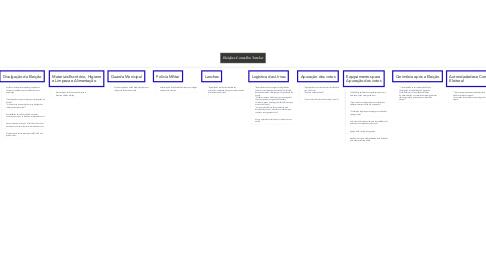 Mind Map: Eleições Conselho Tutelar