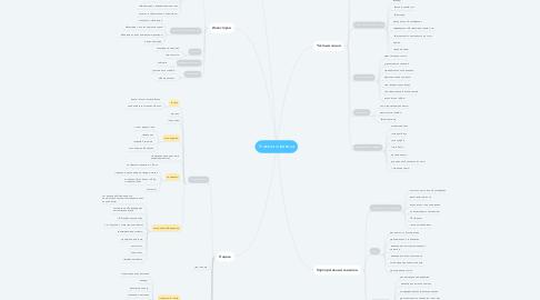 Mind Map: Главная страница