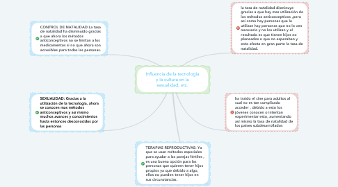 Mind Map: Influencia de la tecnología y la cultura en la sexualidad, etc.