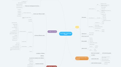 Mind Map: Psychologie sociale Équipe Élianne