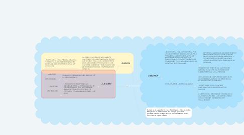 Mind Map: Procesos Cognoscitivos Momento 2- Diseño de la Investigación