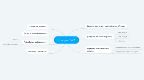 Mind Map: Enseigner l'IA ?