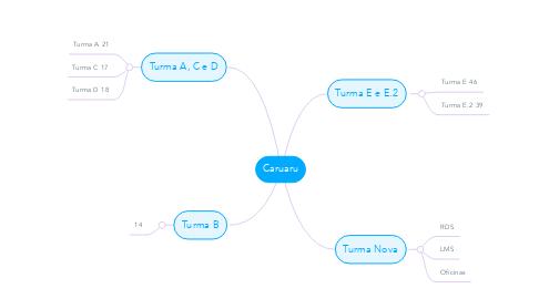 Mind Map: Caruaru