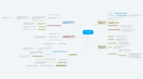 Mind Map: GUY DEBORD 1931-1994