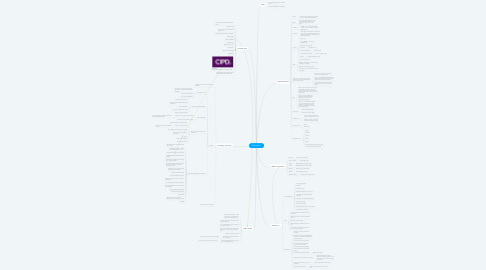 Mind Map: CIPD Week 1